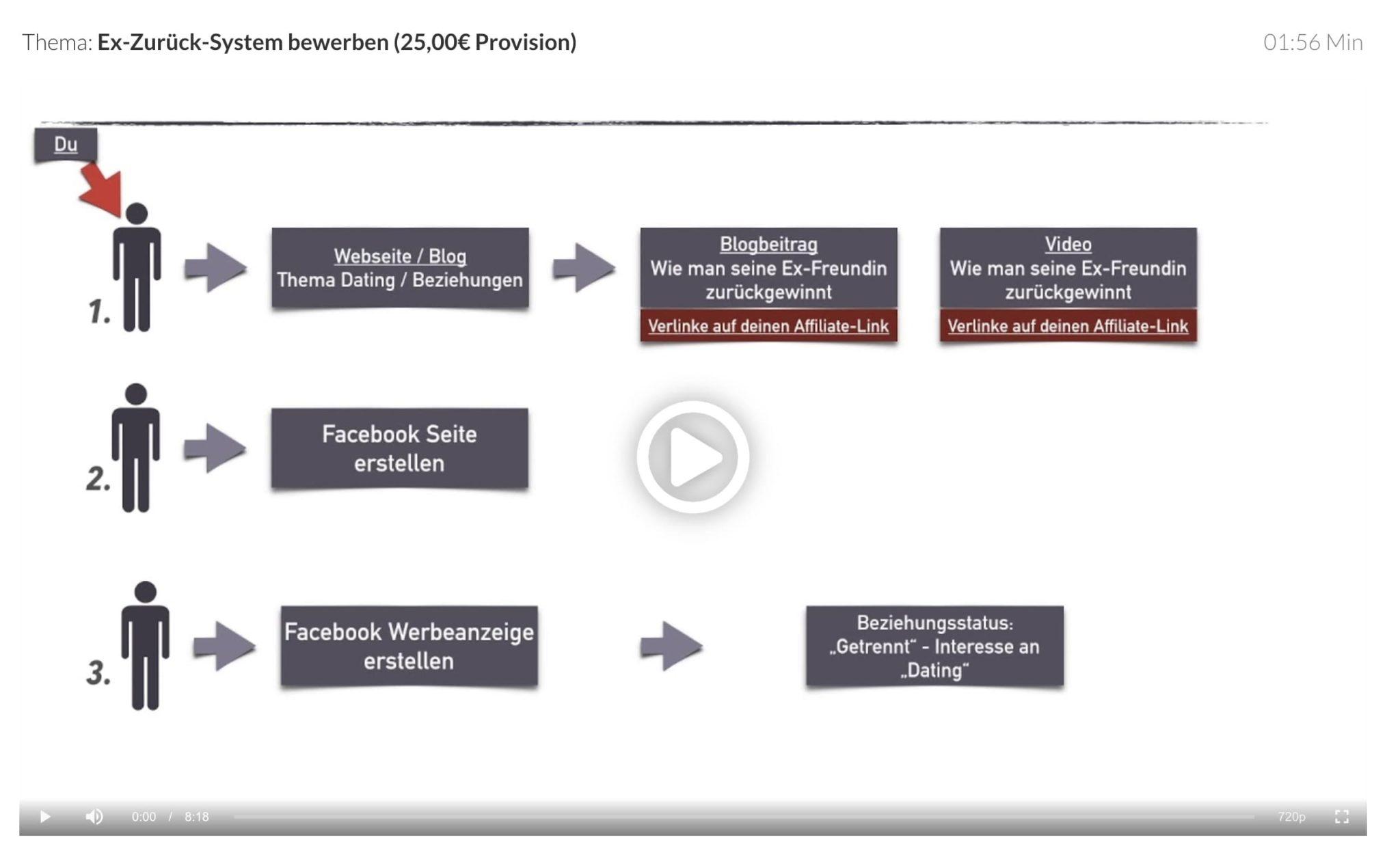 Facebook Ads Anleitung 2.0 S - Ex-Zurueck-System bewerben