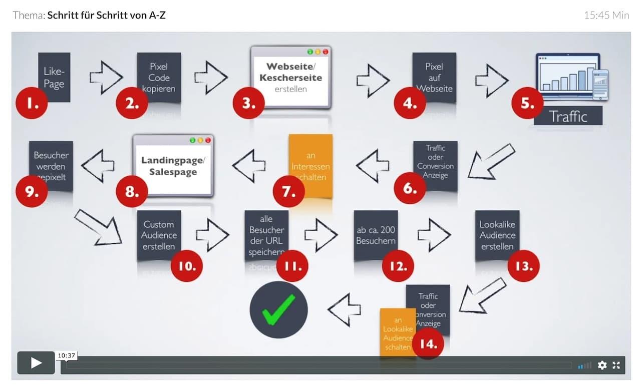 Facebook Ads Anleitung 2.0 Schritt für Schritt