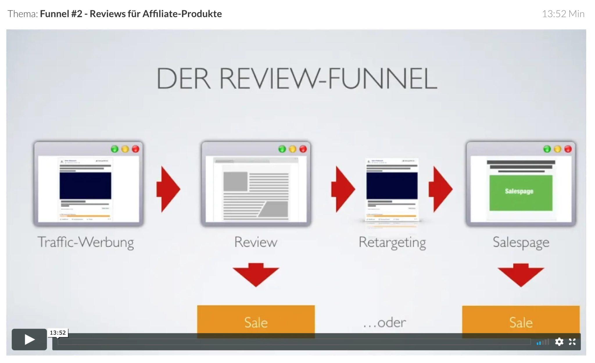 Funnel 2 - Reviews für Affiliate-Produkte